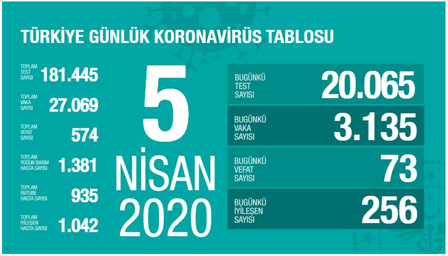 korona-5-nisan